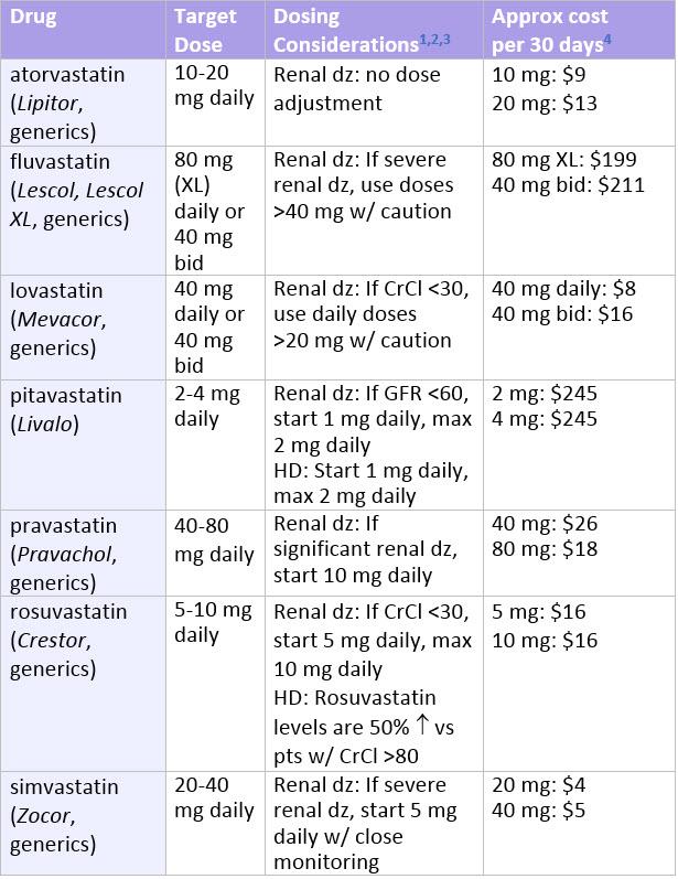 Statin Comparison Prescriber S Letter Comparison Table